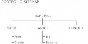 Pollard Portfolio Sitemap